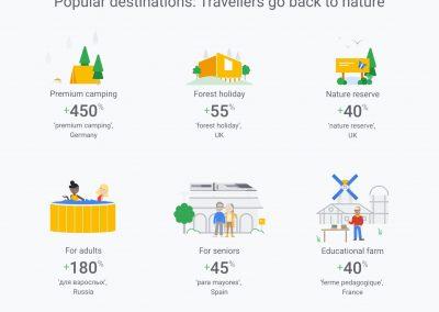 Trendy w letnich wakacjach - podrozujacy wracaja do natury
